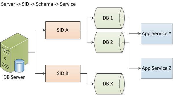 Oracle Database CI Layers