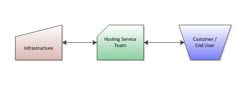 Service-Provider-Breakdown